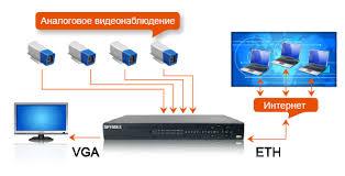 установка аналогово видеонаблюдения в Запорожье