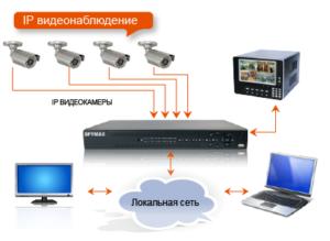 установка цифрового видеонаблюдения в Запорожье
